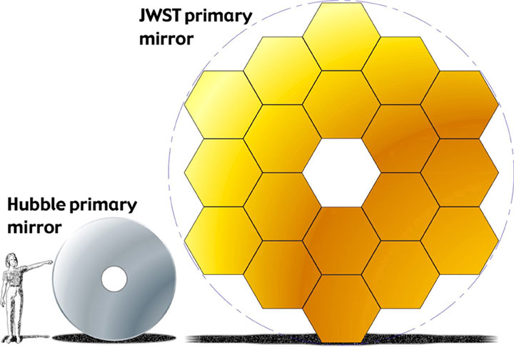 NASA Hubble Space Telescope Primary Mirror compared to the James Webb Space Telescope mirror panels assembly (54,503 bytes)