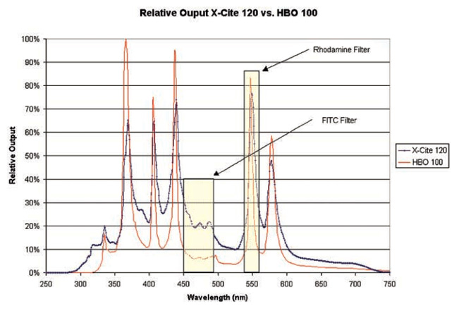 X-Cite 120 lamp vs HBO