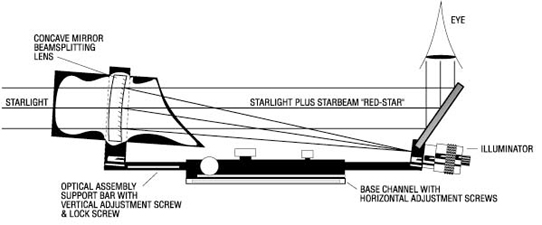TeleVue Starbeam Sight optical arrangement with hardware including Right Angle view Mirror (37,9017 bytes)